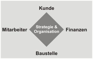 Die vier Perspektiven des Unternehmens